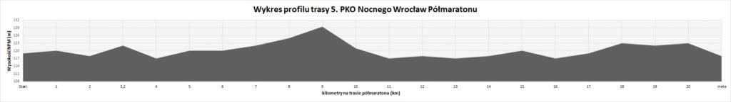 profil trasy Nocny Półmaraton Wrocław